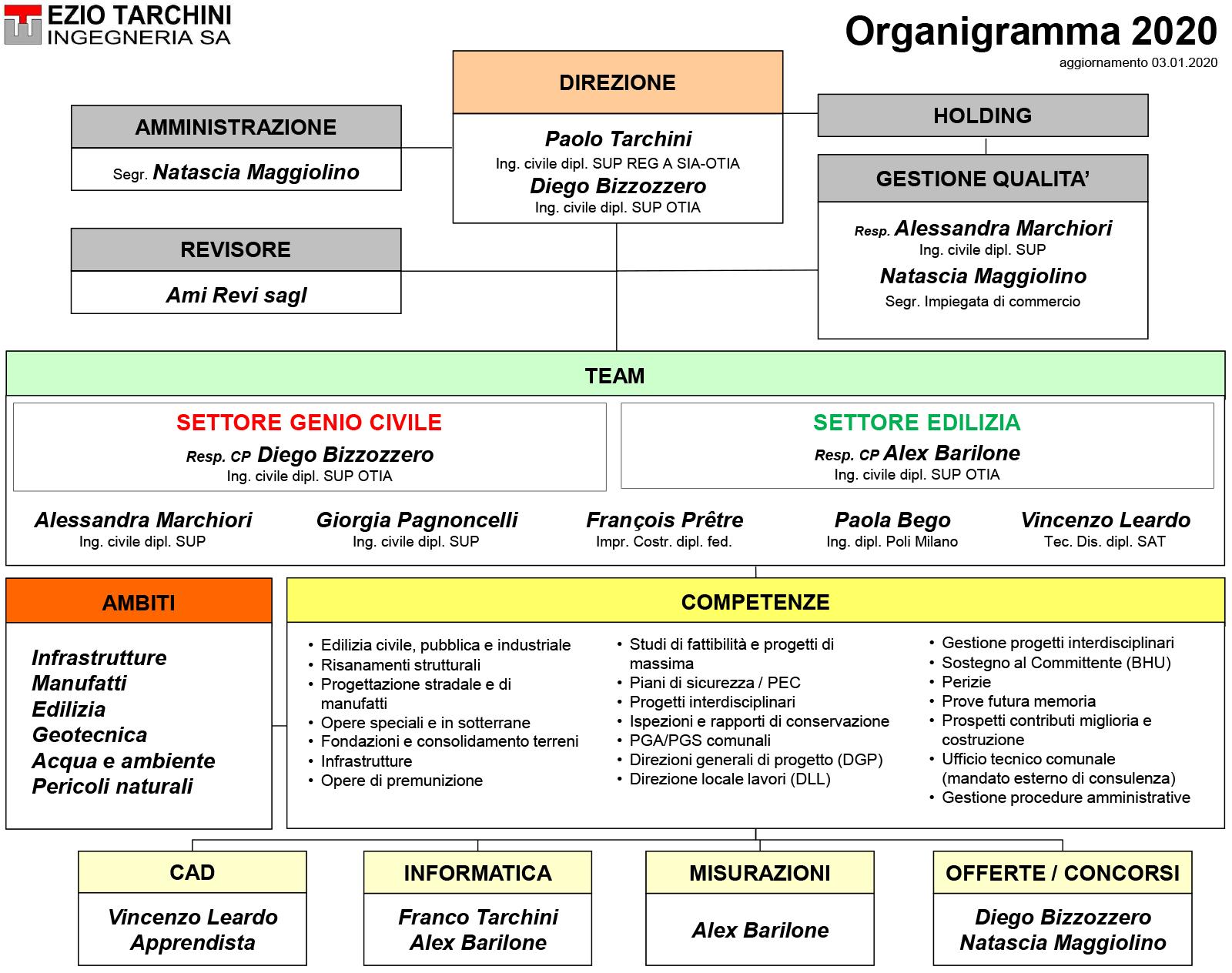 organigramma-2020