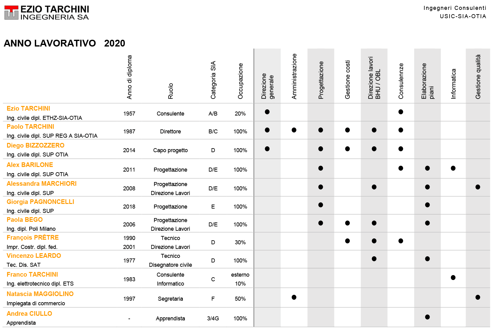 organizzazione-2020